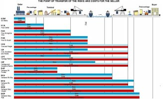 Incoterms-2000-transport
